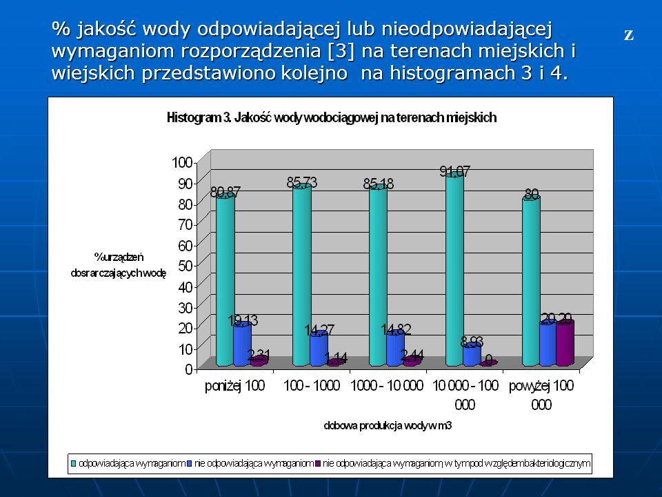 % jakość wody odpowiadającej lub nieodpowiadającej wymaganiom rozporządzenia [3] na terenach miejskich i wiejskich przedstawiono kolejno na histogramach 3 i 4.